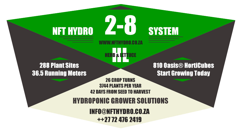 2 :8 NFT Hydro System means you have 2 x NFY Hygro Nursing profiles with 72 holes and 8 x Finishing profiles with 18 holes